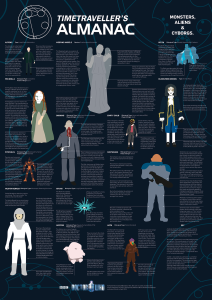 Doctor Who Infographic Poster Back